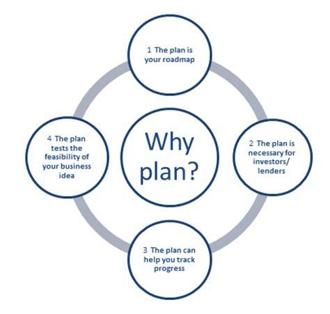 How to Write a Proper Business Plan - blogrevolutcom