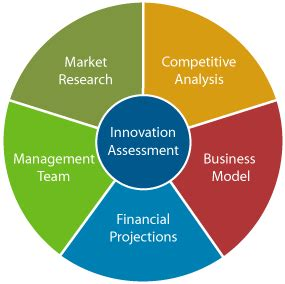 How to make a proper business plan